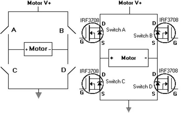 bridge motor control with power mosfets