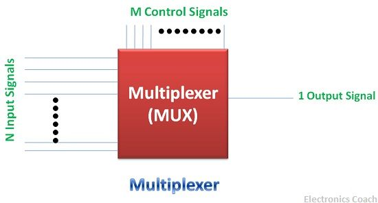What is Digital Multiplexer? - 41 multiplexer, applications