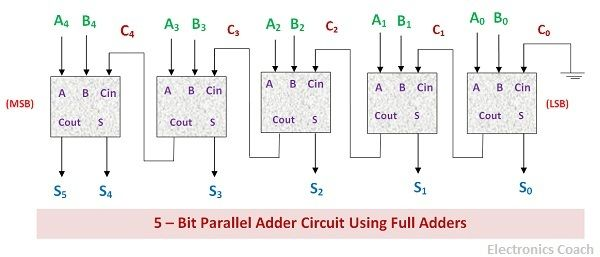 What is Parallel Binary Adder? - 2-Bit and 5-Bit Parallel Binary