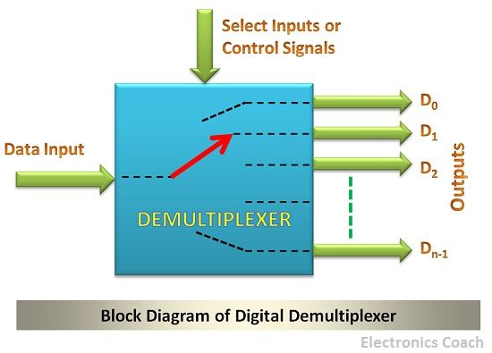 Difference between Demultiplexer and Decoder (with Comparison Chart