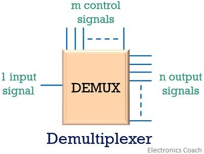 Difference Between Multiplexer and Demultiplexer (with Operational
