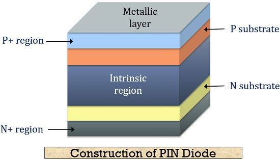 What is a PIN Diode? Definition, Construction, Working