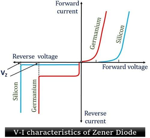 What is a Zener Diode? Definition, Construction, Working