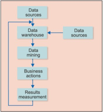 what are the five basics for mining group gold Learn the basics of data mining and predictive analytics  five elements of effective data mining  this page is about elements of gold mining,.