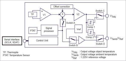infrared temperature sensors with digital output