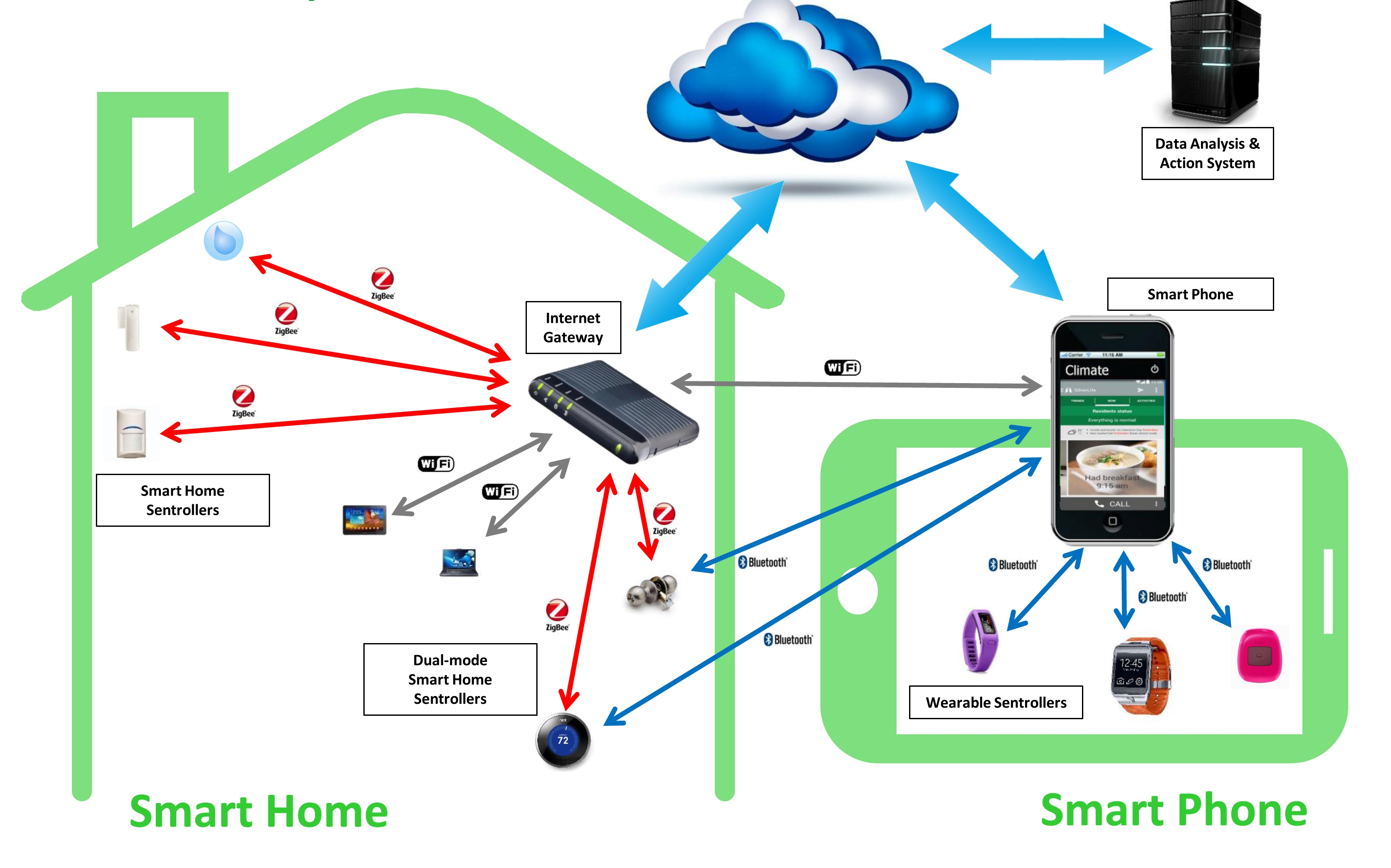 Sensor Smart Home What Smarthome Device Developers Need To Know