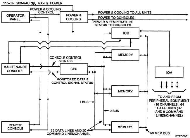 Function Of Block Diagram Wiring Diagram