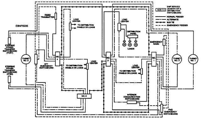 marine electrical power distribution system