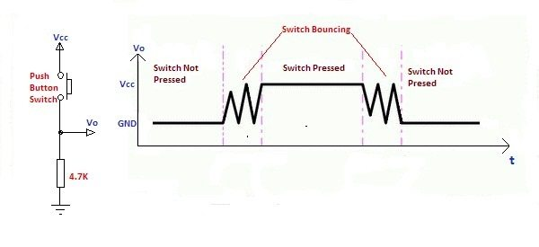 switch bounce produced on switch press