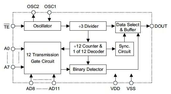 HT12E Encoder IC for Remote Control Systems - Datasheet