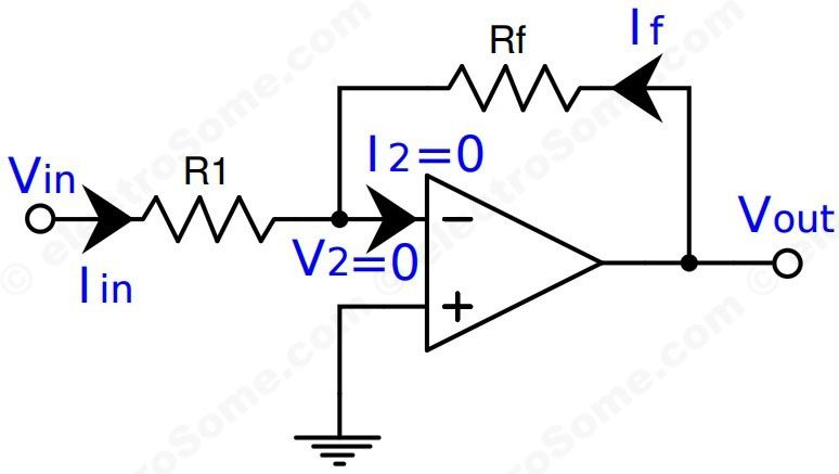about an ideal opamp and the inverting opamp amplifier circuit