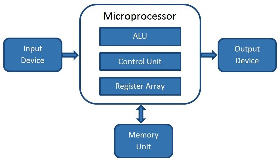 What is a Microprocessor ? How does it work ?