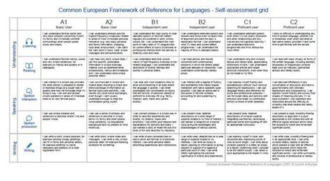 Language self-assessment \u2013 elexicon - job self assessment