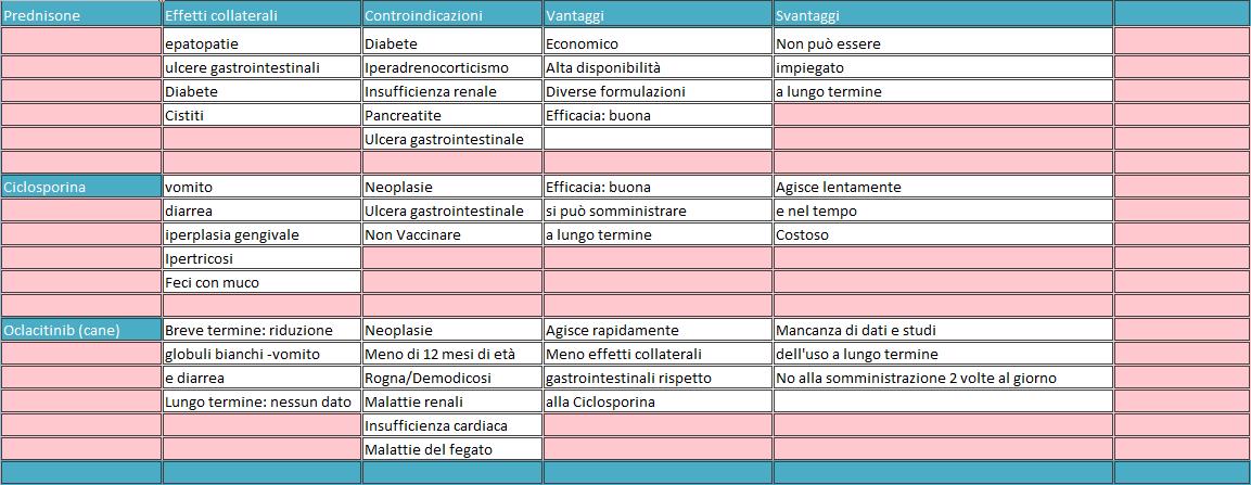 Gestione del prurito cane gatto - fitoterapia ed integrazioni