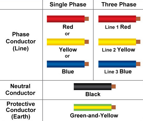 Wiring Color Coding - Wiring Diagram Progresif