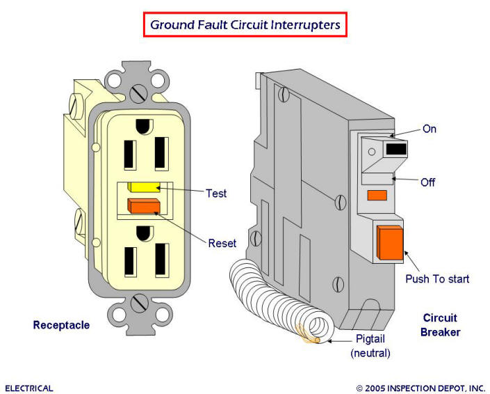 Afci Receptacle Wiring Diagram Electronic Schematics collections