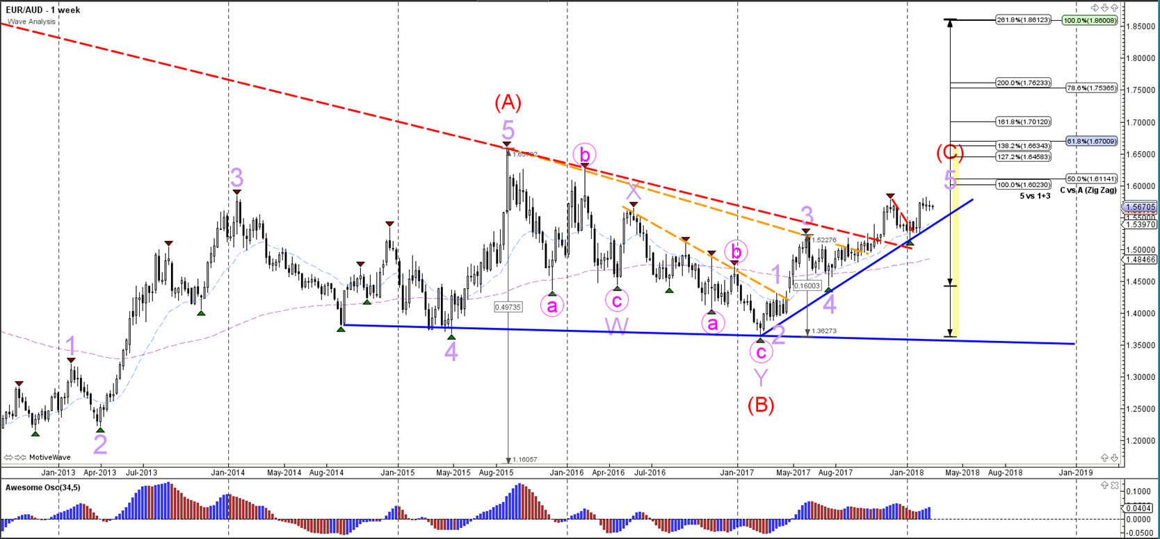 Aus Euro Eur Aud Sideways Pattern Indicates Bullish Potential