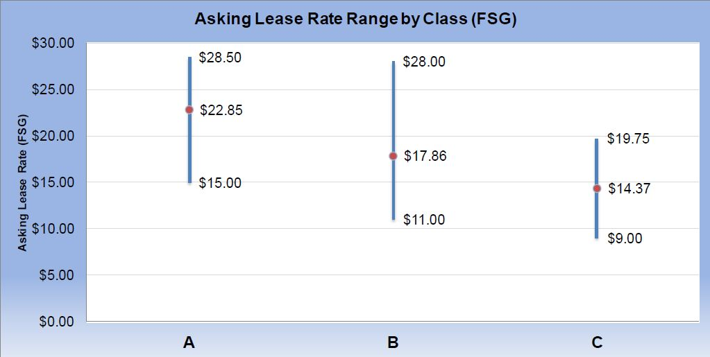You Pay WHAT to Lease that Space? Elizabeth Gatlin - compare leasing prices