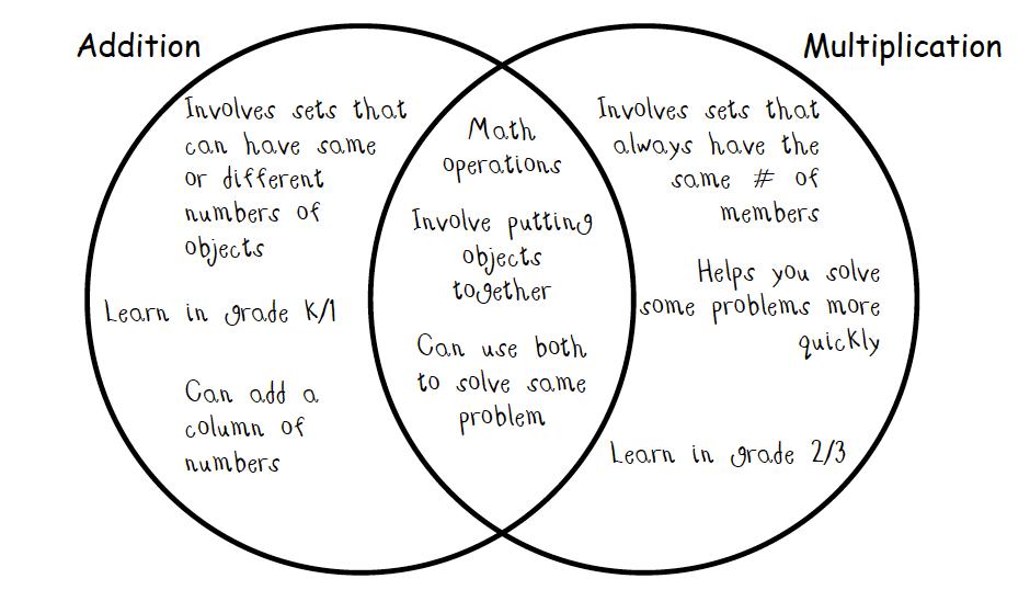 wiring diagram common core math