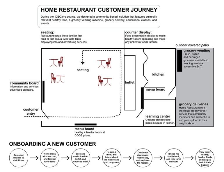 Home Restaurant Customer Journey