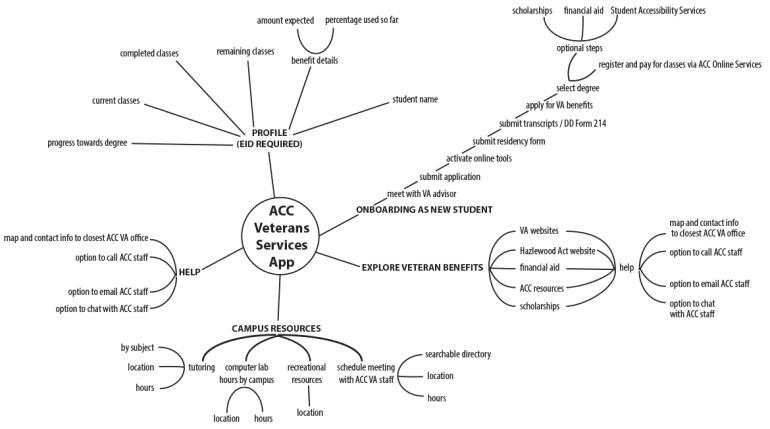 accvs_mindmap