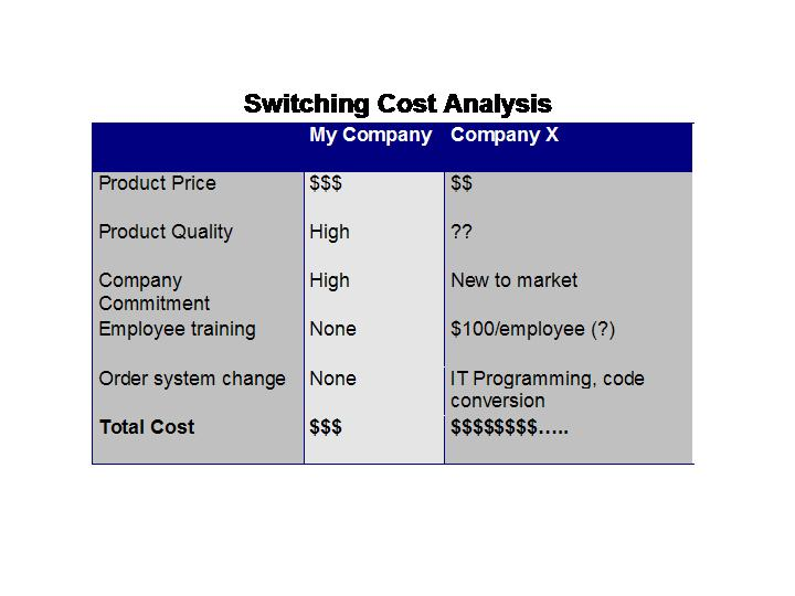 Capture Competitive Intelligence from Sales Switching Cost Analysis - cost of sales analysis
