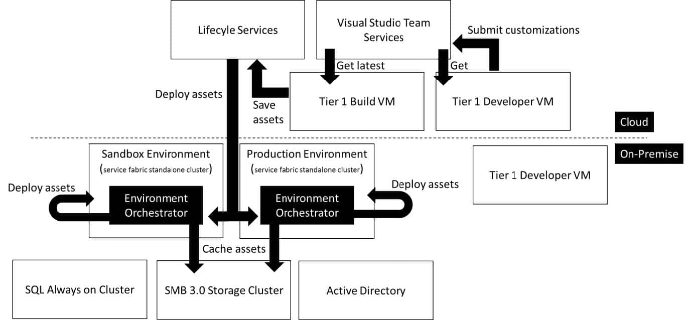 what is a logic diagram in project management