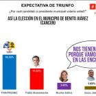 Mara Lezama, arriba en preferencias de voto