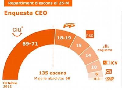 Programes electorals eleccions catalanes 2012 al parlament de Catalunya