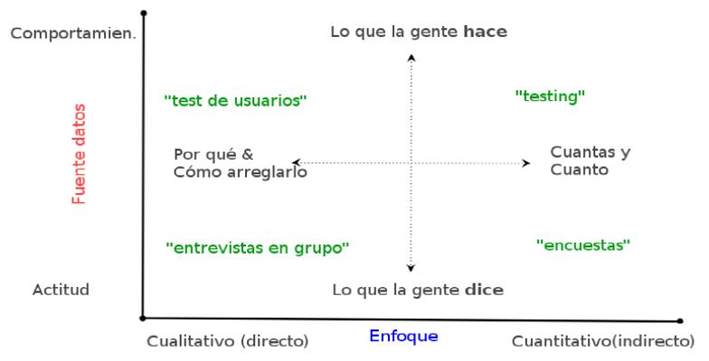 4 mètodes d'investigació per a l'optimització web