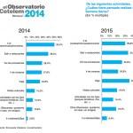 Un 12,6% de los españoles piensa gastar más esta Semana Santa que el año anterior