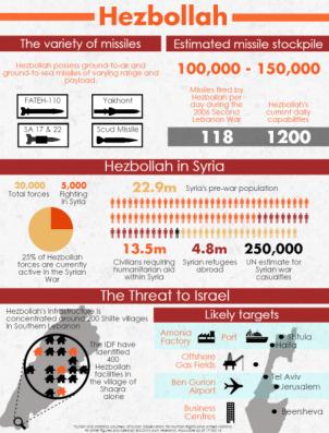 Papel de Hezbolá en la región durante el año 2016. Fuente: Bicom