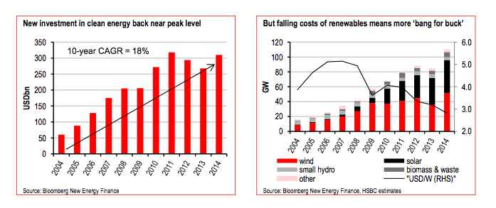 HSBC-renewables-growth investments