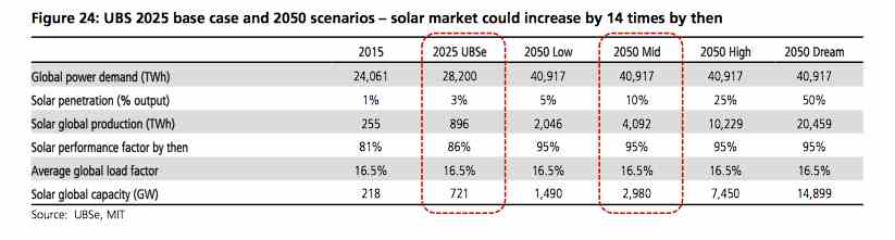 ubs-dream-solar