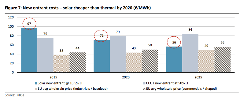 ubs-solar-costs-