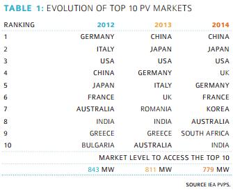10 mayores mercados en 2014