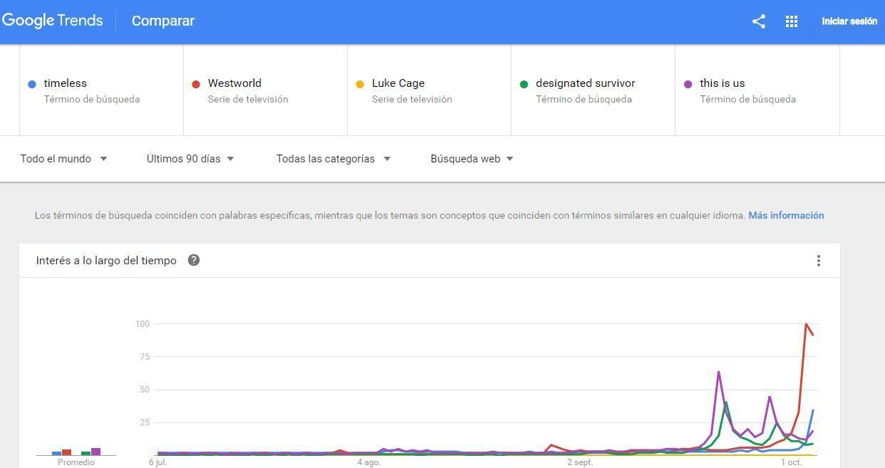 Series más buscadas en Google en 2016