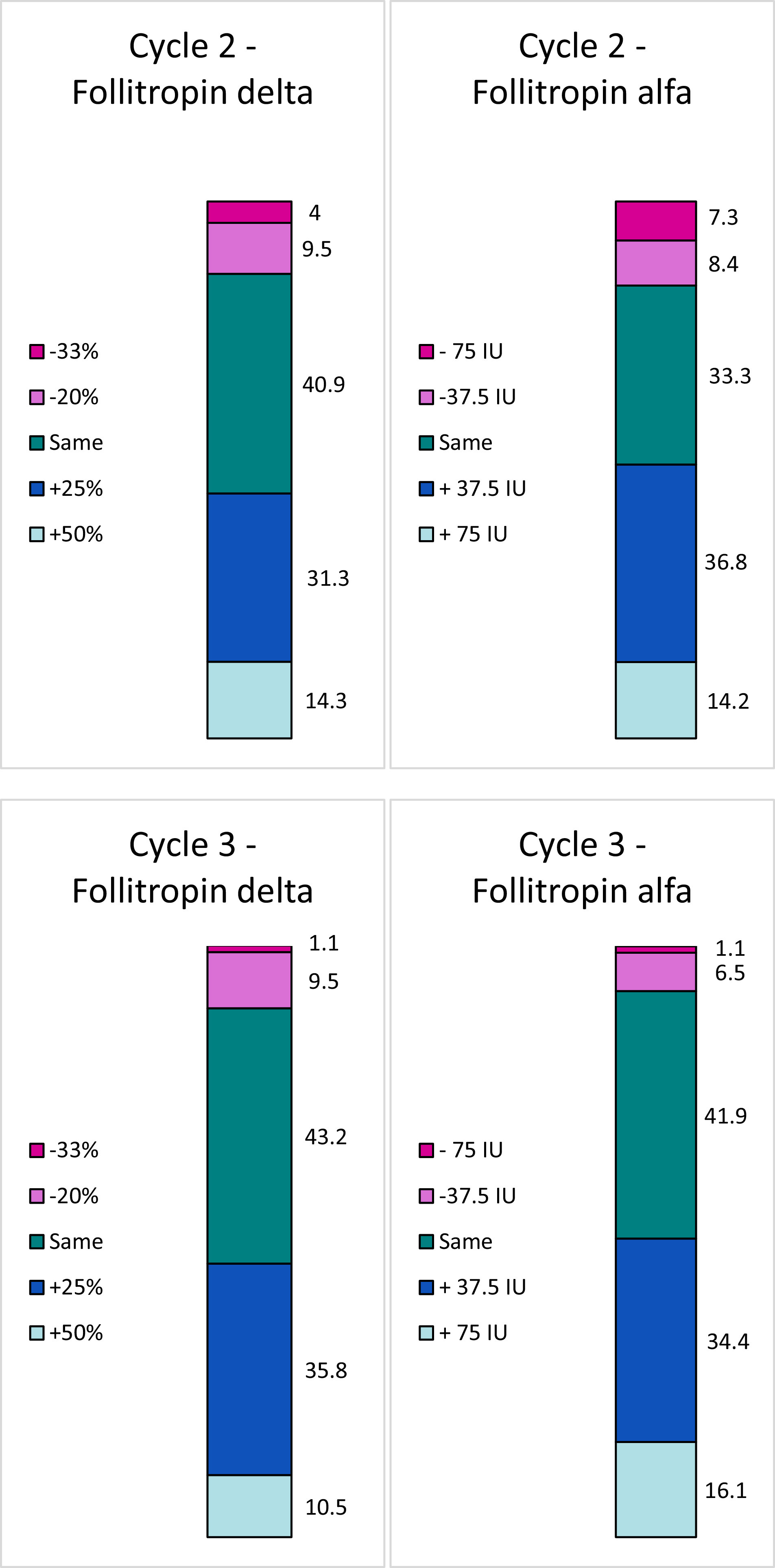Follitropin Delta In Repeated Ovarian Stimulation For Ivf A Controlled Assessor Blind Phase 3 Safety Trial Reproductive Biomedicine Online