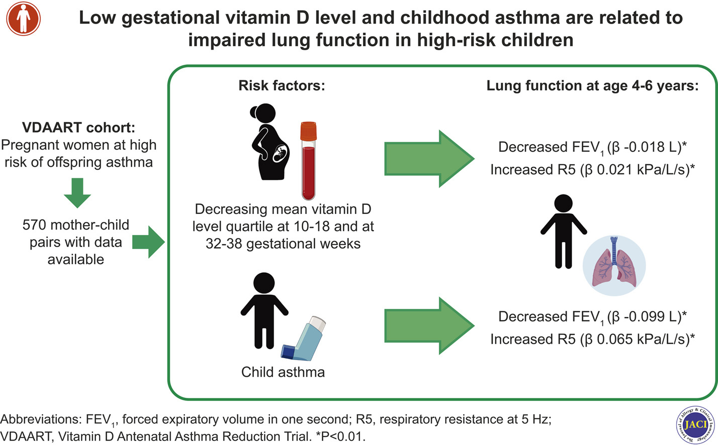 Low Gestational Vitamin D Level And Childhood Asthma Are Related To Impaired Lung Function In High Risk Children Journal Of Allergy And Clinical Immunology