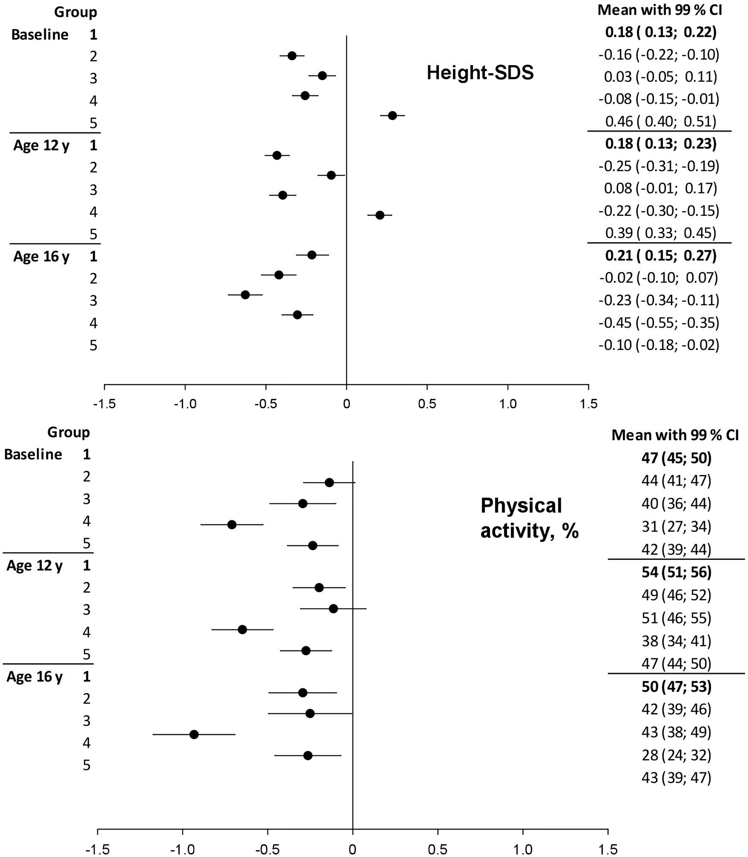 Three Variate Longitudinal Patterns Of Metabolic Control Body Mass Index And Insulin Dose During Puberty In A Type 1 Diabetes Cohort A Group Based Multitrajectory Analysis The Journal Of Pediatrics