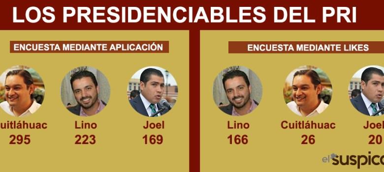 """Según encuesta, 3 son """"los gallos"""" del PRI para Zapotlán"""