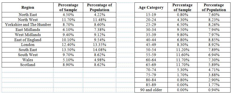 Interim Survey Data Analysis Sample Information emaciatedbear