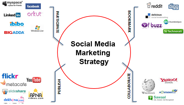 How to Plan Social Media Marketing Strategy - social media marketing plan