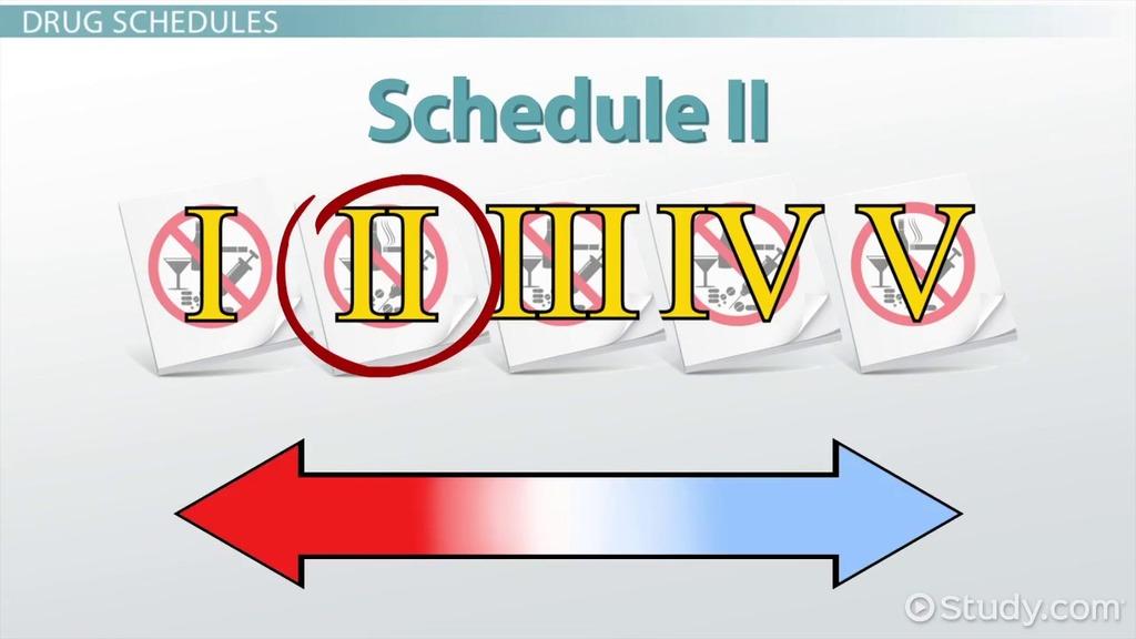 Schedule II Drug Classification \ Drug List - Video \ Lesson - drug classification chart