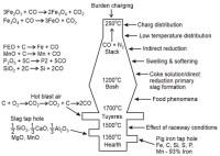 Block Diagram Of Blast Furnace - Wiring Diagram