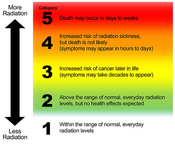Radiation Hazard Scale subsection title section title site title