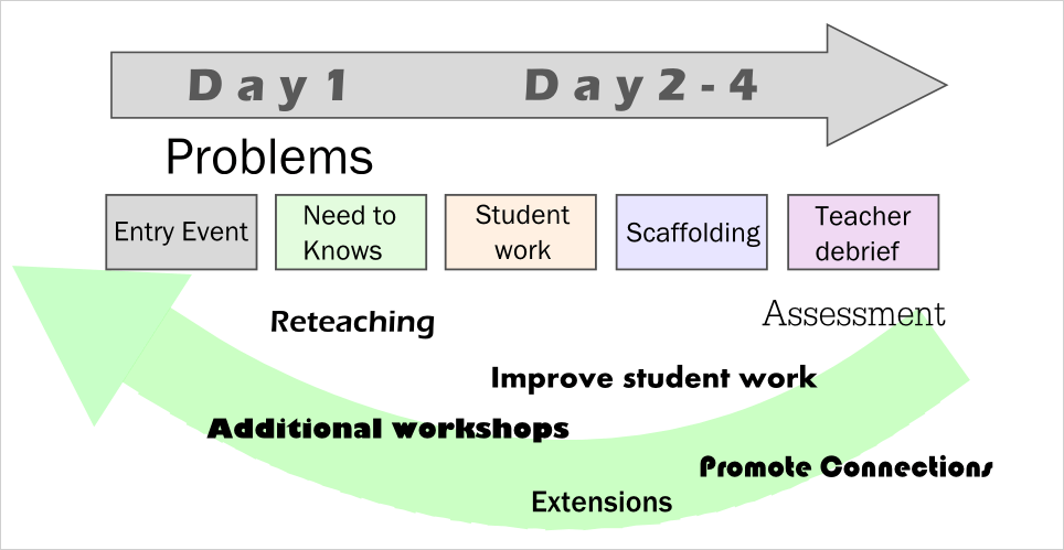 """basic guide to pbl April smith's project based learning made simple gives you the basics and everything beyond to implement project-based learning basics in your classroom put simply, in smith's words """"project-based learning is a teaching method where students gain and apply skills by working on a long-term project that involves an in-depth inquiry into ."""