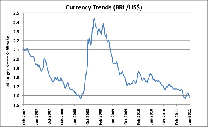 Currency exchange trends graph - currency exchange trends graph Can