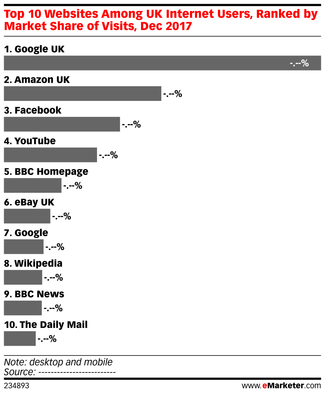 Share Websites Top 10 Websites Among Uk Internet Users Ranked By Market Share Of
