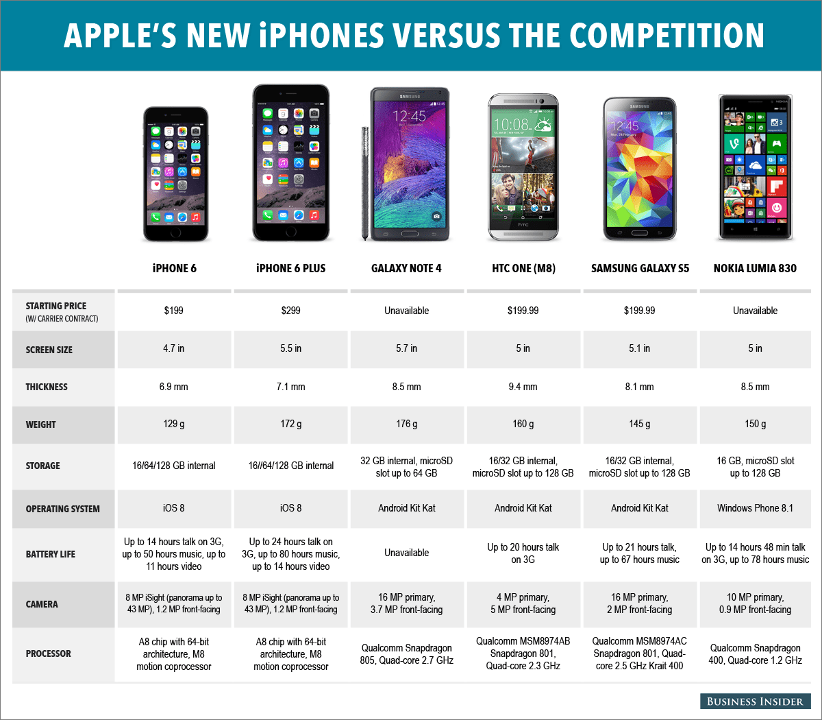 iphone 6 and iphone 6 plus in  parison to other smartphones